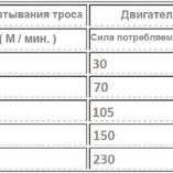 Лебедка на квадроцикл, UTV, багги — Titanium Arctica 4500