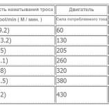 Лебедка на внедорожник, эвакуатор, джип, лавету — Titanium Renegade 12000  (5,4т)